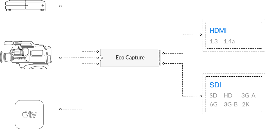 Magewell eco capture
