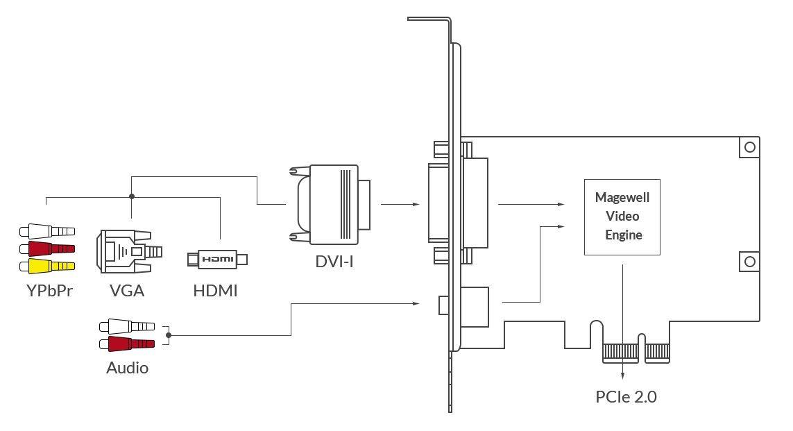 Magewell Pro Capture DVI