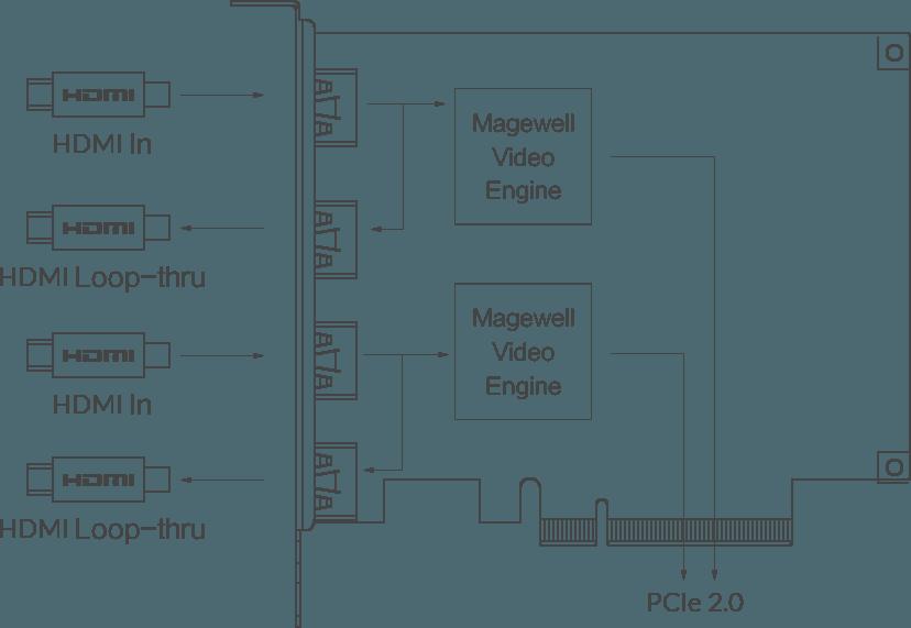 Pro Capture Dual HDMI 4K Plus LT