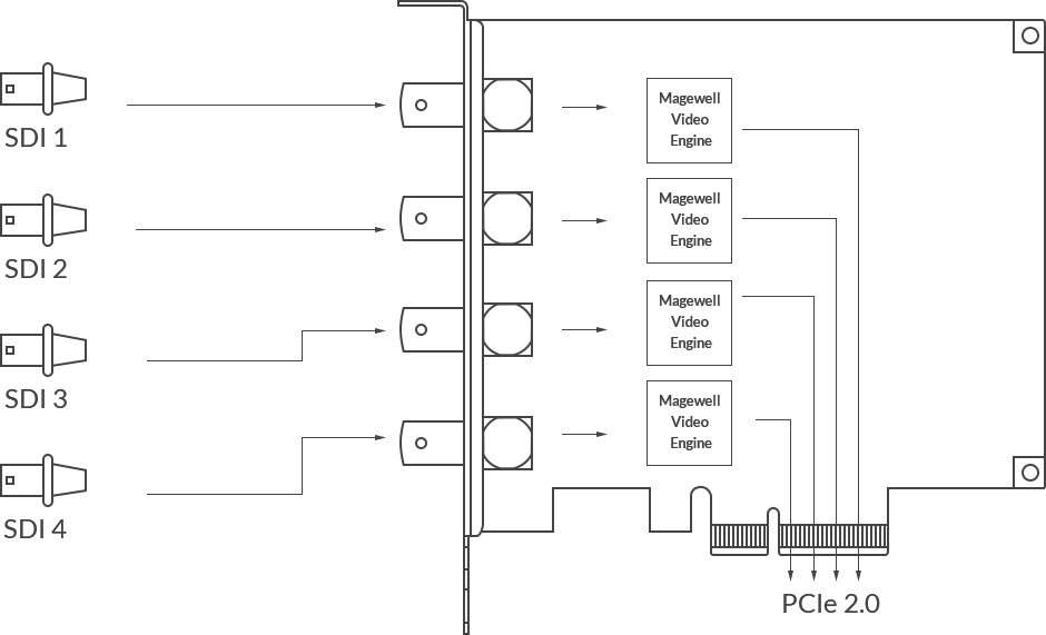 Pro Capture Quad SDI