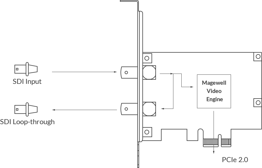 Magewell Pro Capture SDI