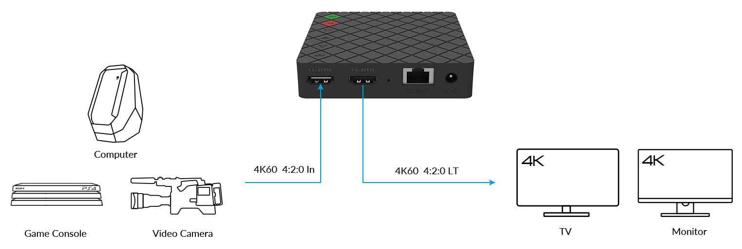connections Ultra Stream HDMI