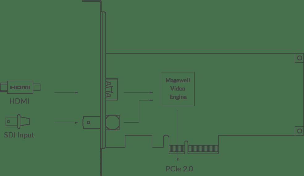 Magewell Pro Capture AIO 4K Plus