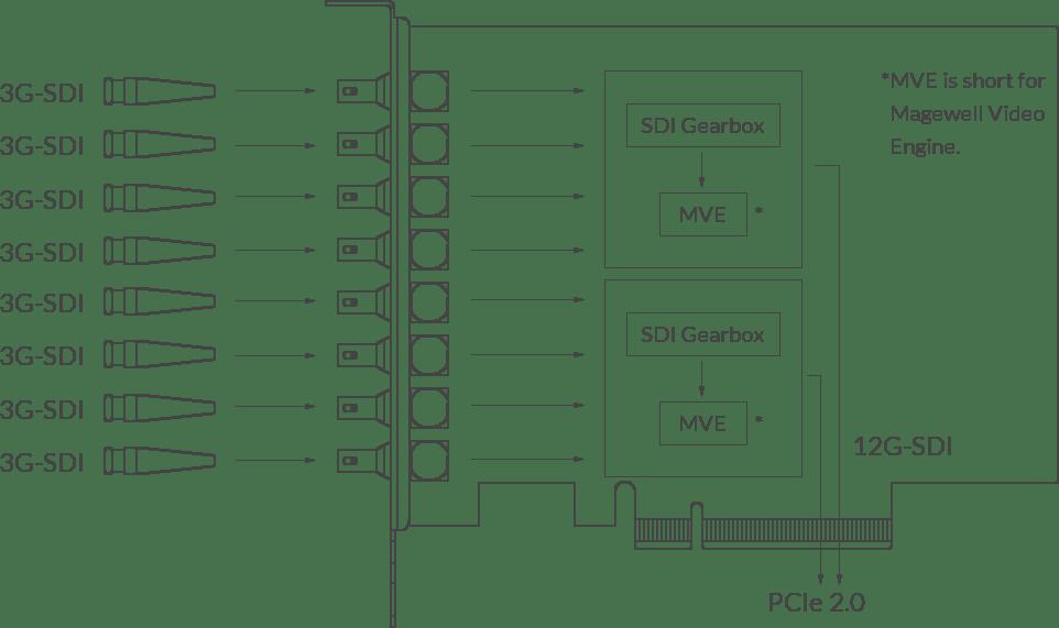 Magewell Pro Capture Dual SDI 4K Plus
