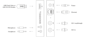 standalone SDI encoder