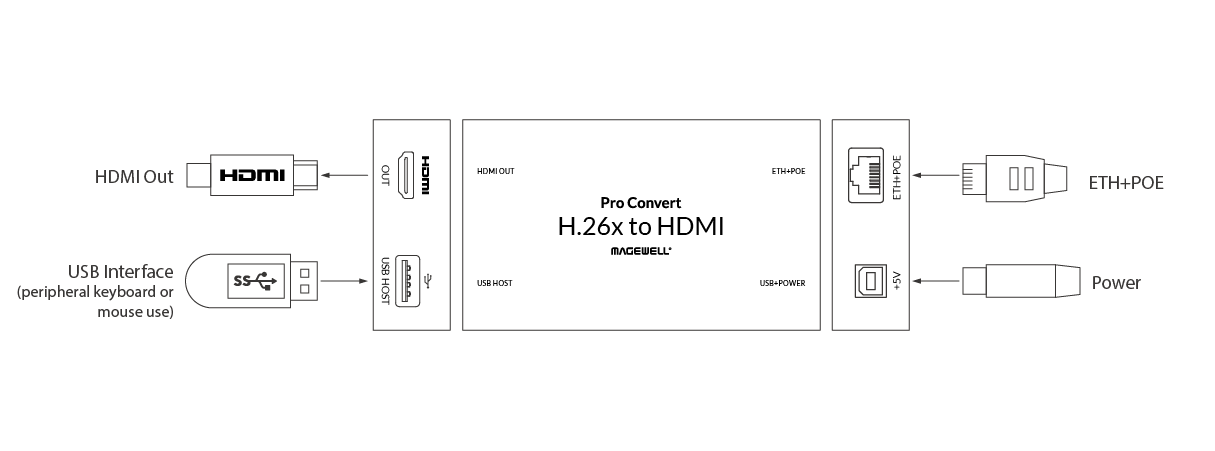 Pro Convert H.26x to HDMI