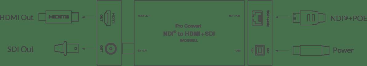 Pro Convert NDI to AIO