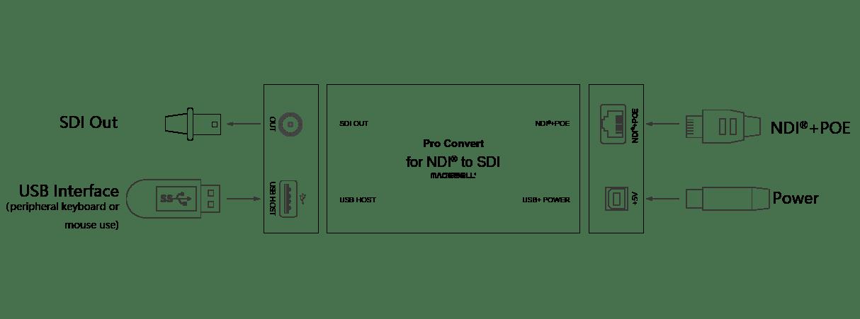 Magewell Pro Convert NDI to SDI